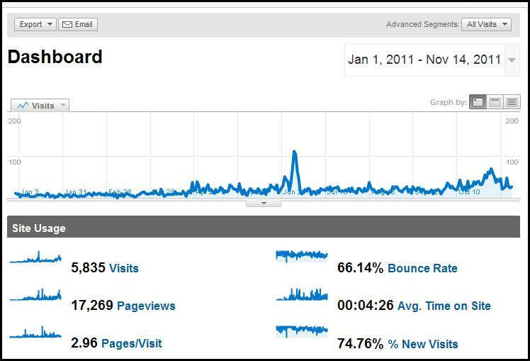 Google Analytics Nov 2011