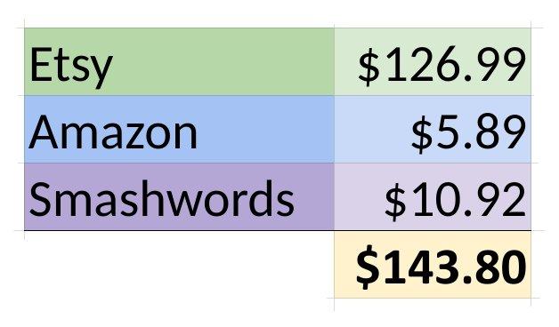 2017 Etsy Amazon Smashwords Earnings